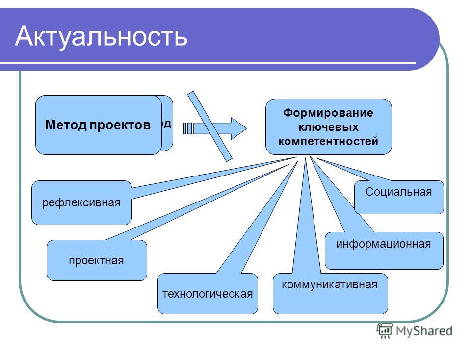 Актуальность Формирование ключевых компетентностей Традиционный подход рефлексивная технологическая проектная коммуникативная информационная Социальная Метод проектов