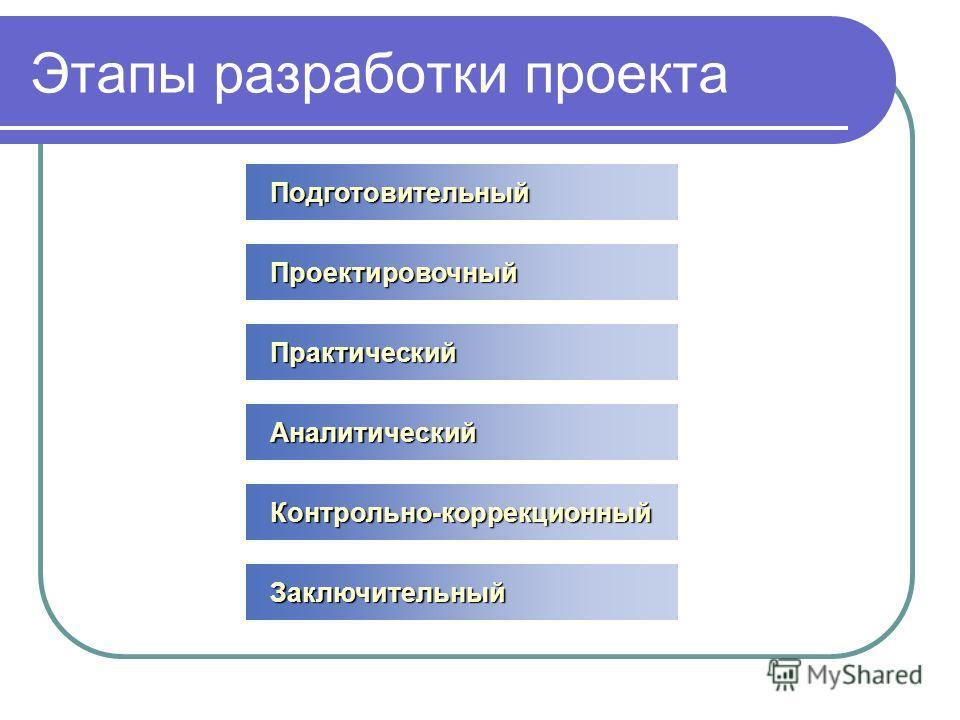 Подготовительный Подготовительный Проектировочный Проектировочный Практический Практический Аналитический Аналитический Контрольно-коррекционный Контрольно-коррекционный Заключительный Заключительный Этапы разработки проекта