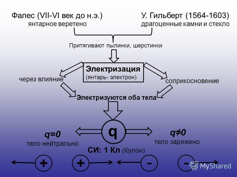Фалес (VII-VI век до н.э.) янтарное веретено У. Гильберт (1564-1603) драгоценные камни и стекло Притягивают пылинки, шерстинки Электризация (янтарь- электрон) соприкосновение через влияние Электризуются оба тела q СИ: 1 Кл (Кулон) q=0 тело нейтрально