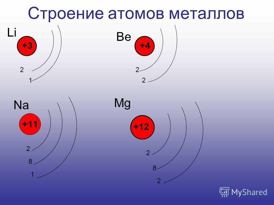 Строение атомов металлов +11 Li Be Na Mg 2 12 2 +3+4 +12 2 8 1 2 8 2