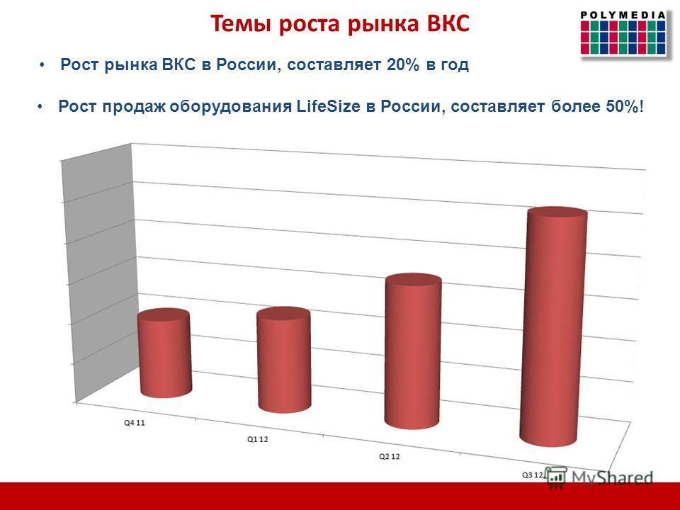 Рост рынка ВКС в России, составляет 20% в год Рост продаж оборудования LifeSize в России, составляет более 50%! Темы роста рынка ВКС