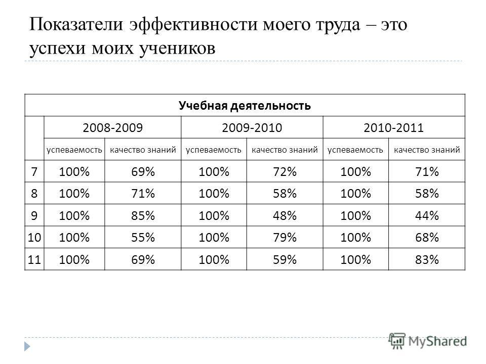 Показатели эффективности моего труда – это успехи моих учеников Учебная деятельность 2008-20092009-20102010-2011 успеваемостькачество знанийуспеваемостькачество знанийуспеваемостькачество знаний 7100%69%100%72%100%71% 8100%71%100%58%100%58% 9100%85%1
