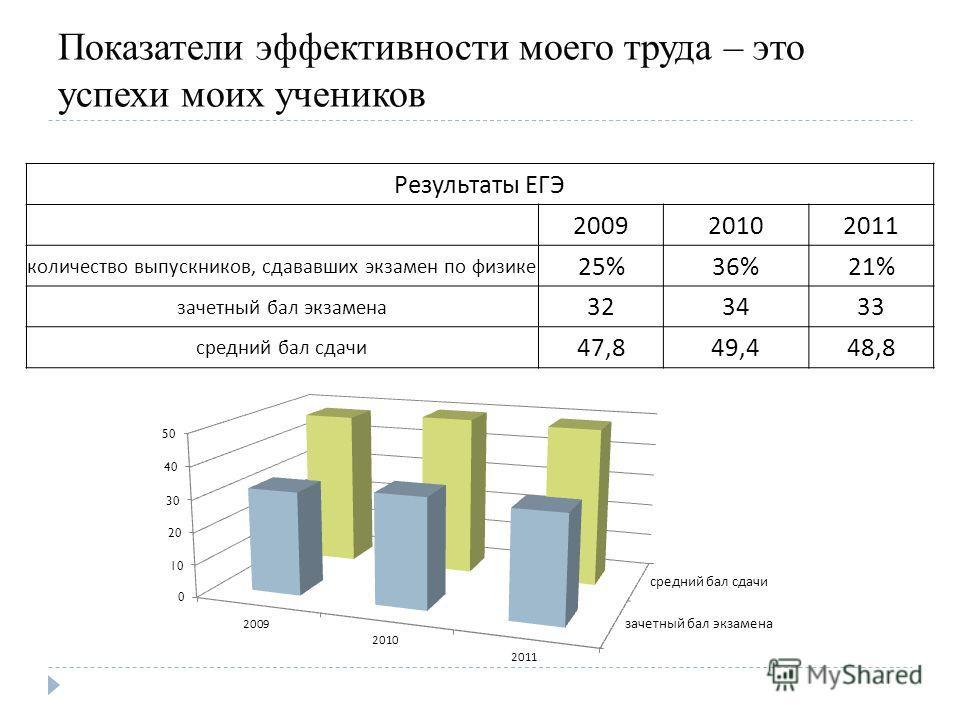 Показатели эффективности моего труда – это успехи моих учеников Результаты ЕГЭ 200920102011 количество выпускников, сдававших экзамен по физике 25%36%21% зачетный бал экзамена 323433 средний бал сдачи 47,849,448,8