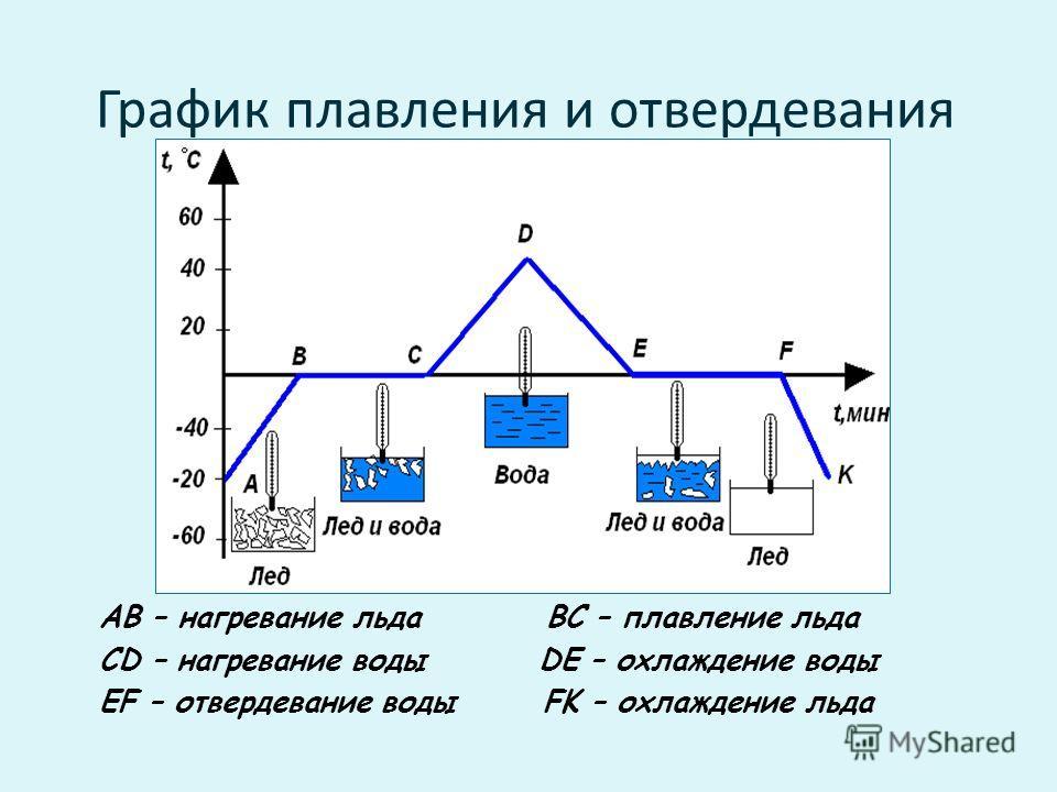 График плавления и отвердевания AB – нагревание льда BC – плавление льда CD – нагревание воды DE – охлаждение воды EF – отвердевание воды FK – охлаждение льда
