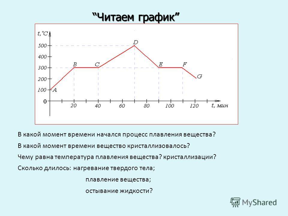Читаем графикЧитаем график В какой момент времени начался процесс плавления вещества? Сколько длилось: нагревание твердого тела; плавление вещества; остывание жидкости? В какой момент времени вещество кристаллизовалось? Чему равна температура плавлен