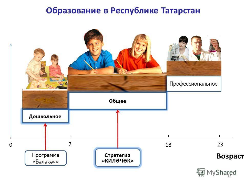 13 Дошкольное Общее Профессиональное 23 Возраст 7 Образование в Республике Татарстан Общее Дошкольное Программа «Бәләкәч» Стратегия «КИЛӘЧӘК»