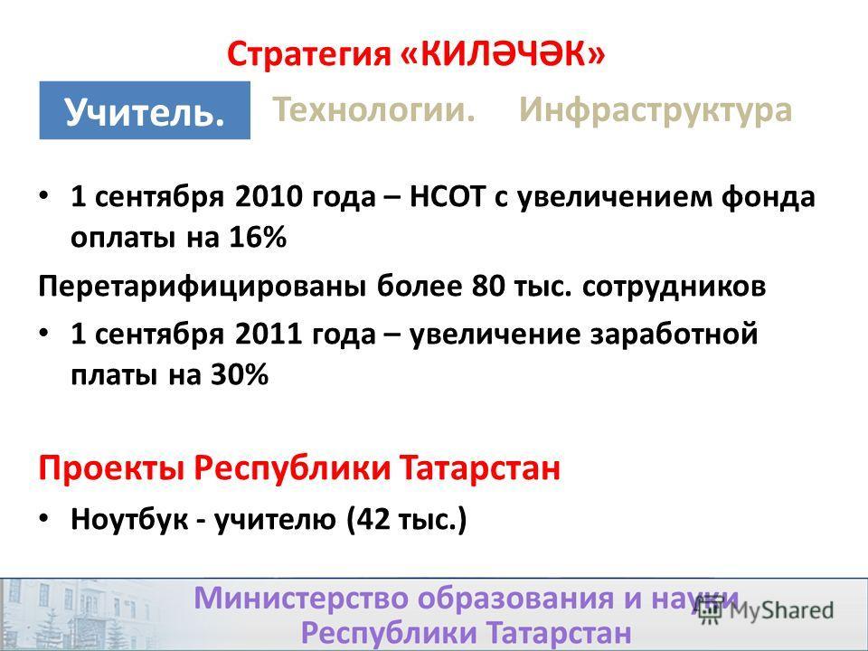 1 сентября 2010 года – НСОТ с увеличением фонда оплаты на 16% Перетарифицированы более 80 тыс. сотрудников 1 сентября 2011 года – увеличение заработной платы на 30% Проекты Республики Татарстан Ноутбук - учителю (42 тыс.) Стратегия «КИЛӘЧӘК» Учитель.