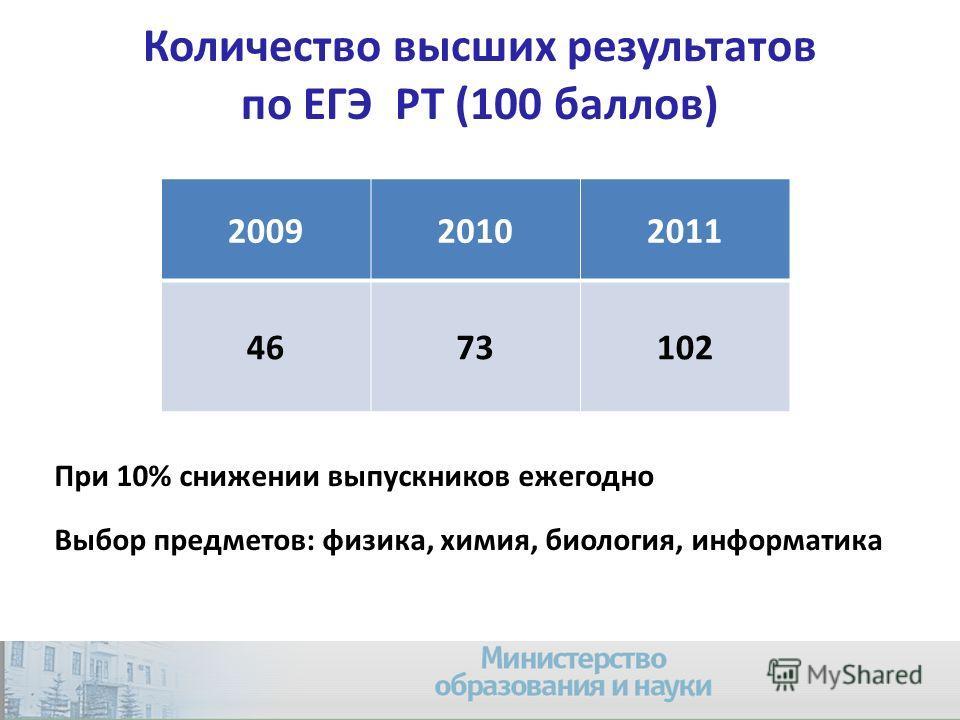Количество высших результатов по ЕГЭ РТ (100 баллов) 200920102011 4673102 39 При 10% снижении выпускников ежегодно Выбор предметов: физика, химия, биология, информатика