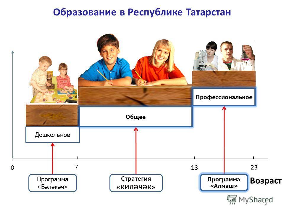 45 Дошкольное Общее Профессиональное Программа «Бәләкәч» Программа «Алмаш» 23 7 Образование в Республике Татарстан Профессиональное Программа «Алмаш» Стратегия «КИЛӘЧӘК» Возраст Общее