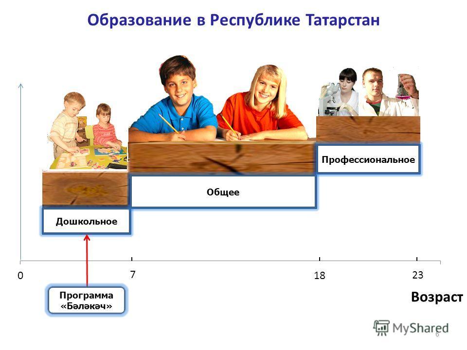 6 Дошкольное Общее Профессиональное 23 7 Образование в Республике Татарстан Дошкольное Общее Профессиональное Программа «Бәләкәч» Возраст