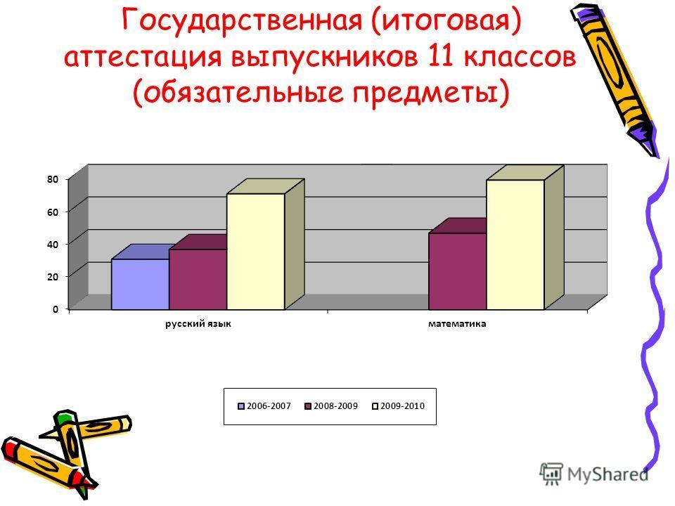 Государственная (итоговая) аттестация выпускников 11 классов (обязательные предметы)