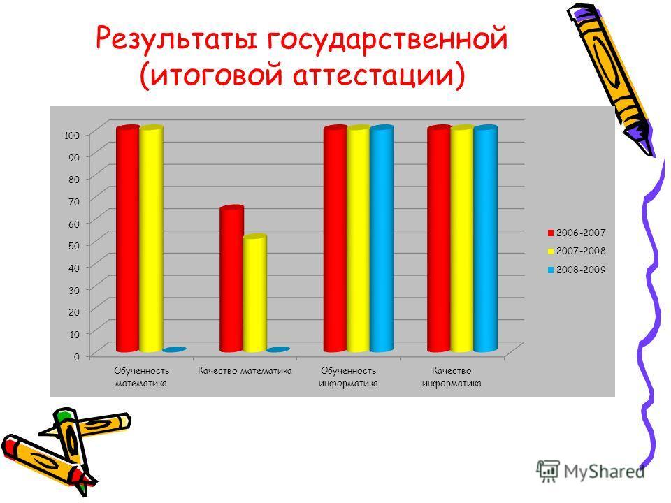Результаты государственной (итоговой аттестации)
