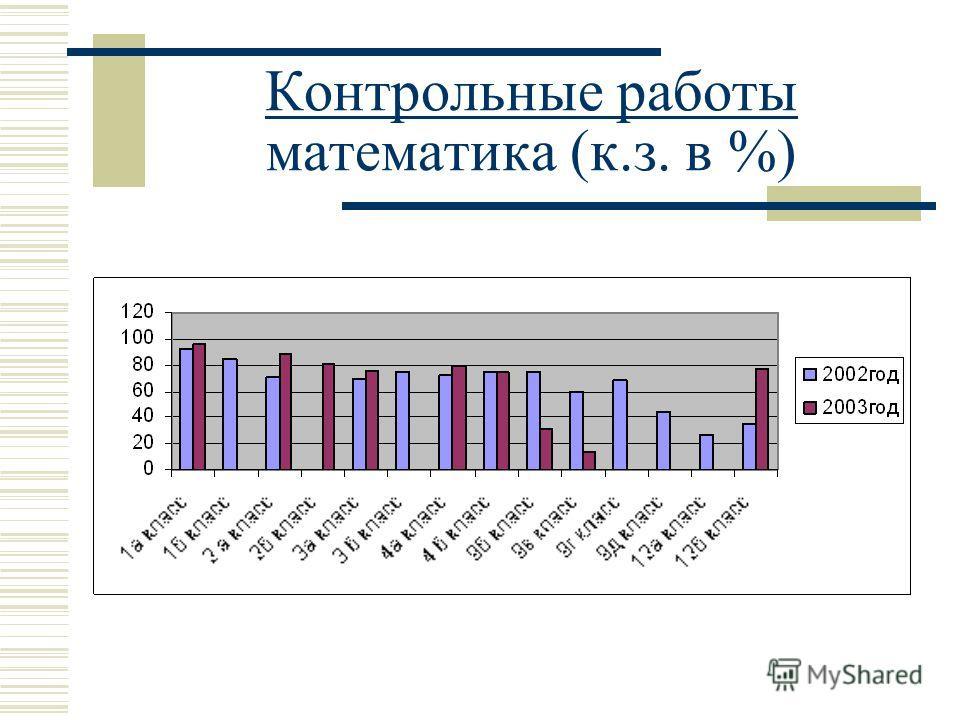 Контрольные работы математика (к.з. в %)