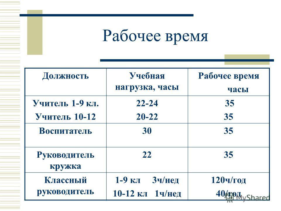 Рабочее время ДолжностьУчебная нагрузка, часы Рабочее время часы Учитель 1-9 кл. Учитель 10-12 22-24 20-22 35 Воспитатель3035 Руководитель кружка 2235 Классный руководитель 1-9 кл 3ч/нед 10-12 кл 1ч/нед 120ч/год 40/год