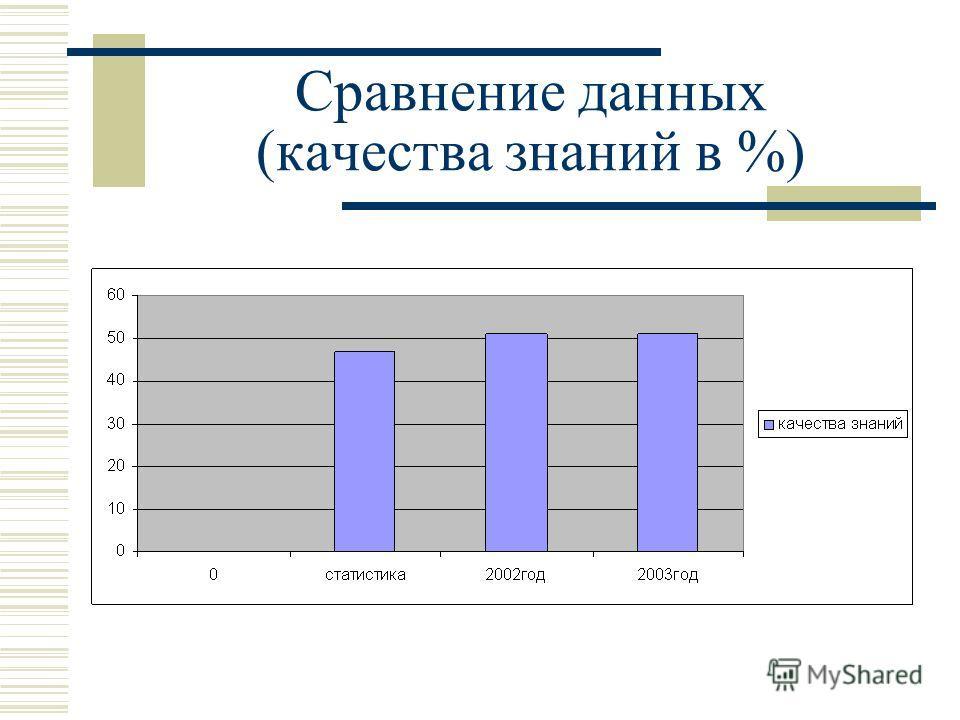 Сравнение данных (качества знаний в %)