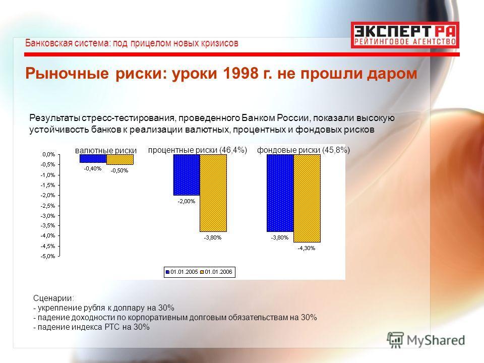 Банковская система: под прицелом новых кризисов Рыночные риски: уроки 1998 г. не прошли даром валютные риски процентные риски (46,4%)фондовые риски (45,8%) Результаты стресс-тестирования, проведенного Банком России, показали высокую устойчивость банк