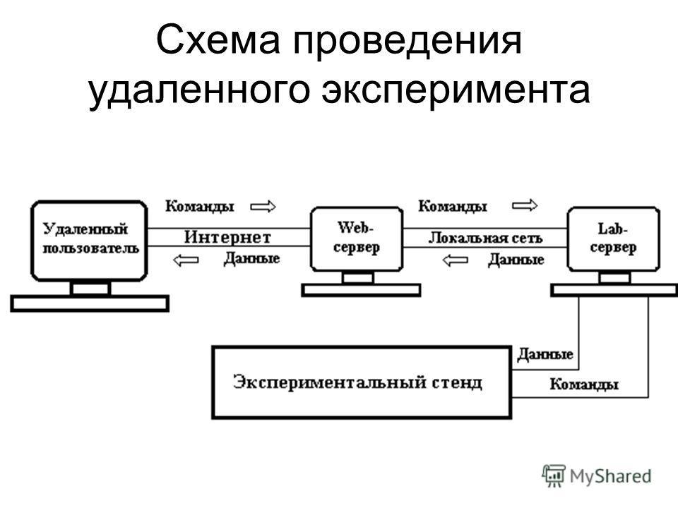 Схема проведения удаленного эксперимента