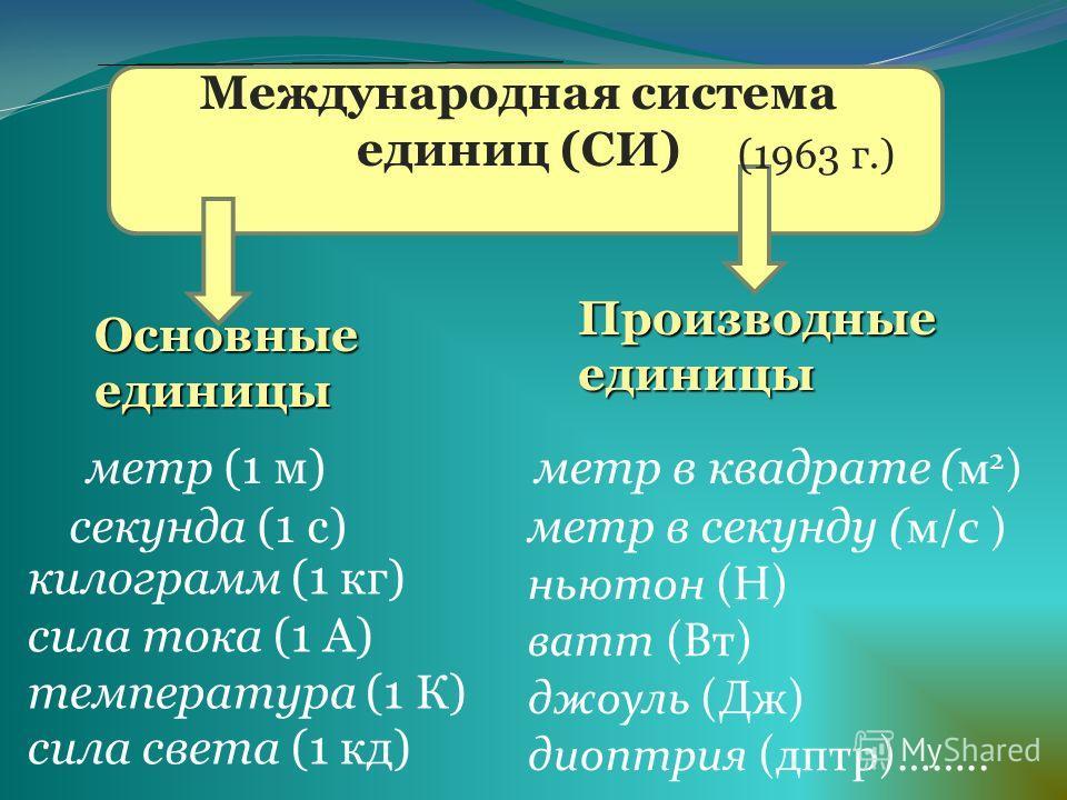 Международная система единиц (СИ) Основныеединицы Производныеединицы метр в квадрате ( м 2 ) метр (1 м) секунда (1 с) килограмм (1 кг) сила тока (1 А) температура (1 К) сила света (1 кд) (1963 г.) метр в секунду ( м/с ) ньютон (Н) ватт (Вт) джоуль (Д