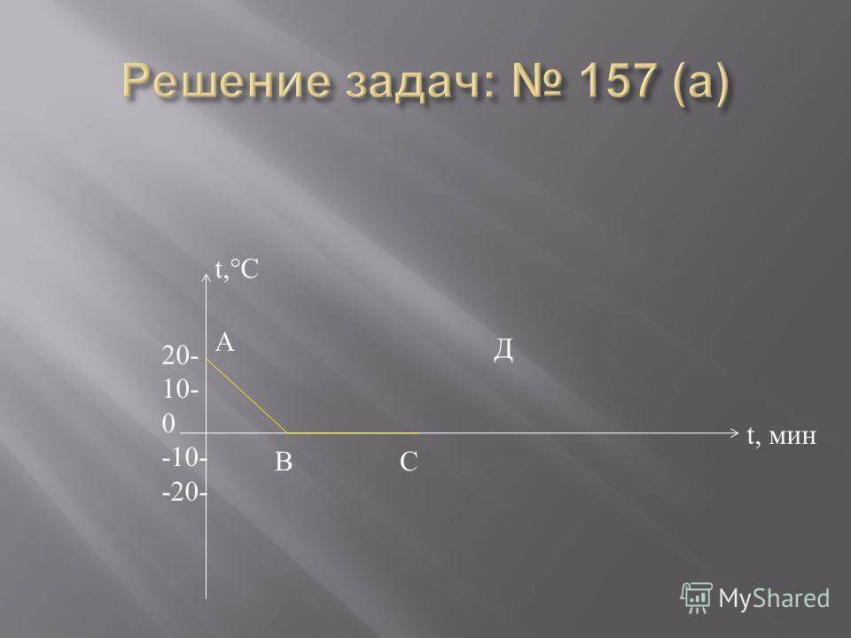 t,°C t, мин 20- 10- 0 -10- -20- А В С Д