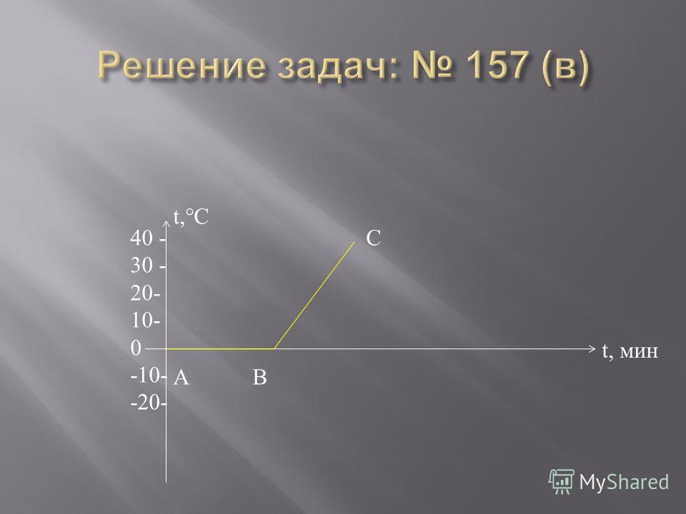 t,°C t, мин 40 - 30 - 20- 10- 0 -10- -20- С А В