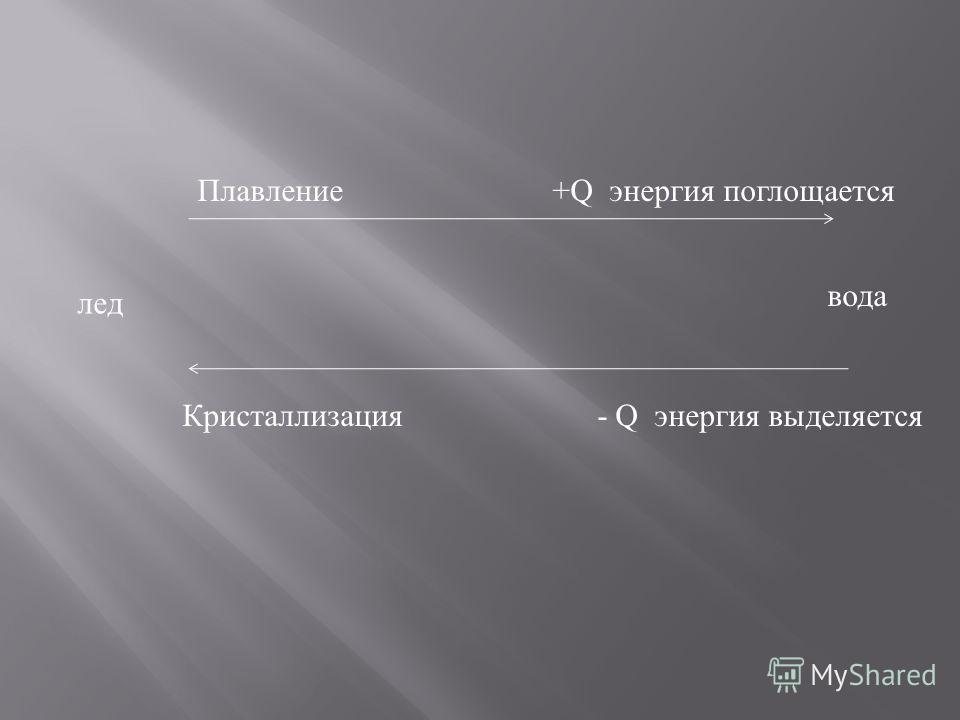 лед вода Плавление +Q энергия поглощается Кристаллизация - Q энергия выделяется
