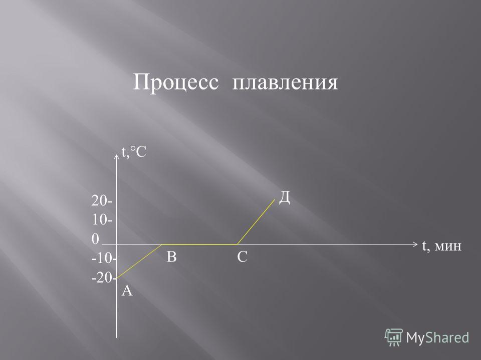 Процесс плавления t,°C t, мин 20- 10- 0 -10- -20- А В С Д