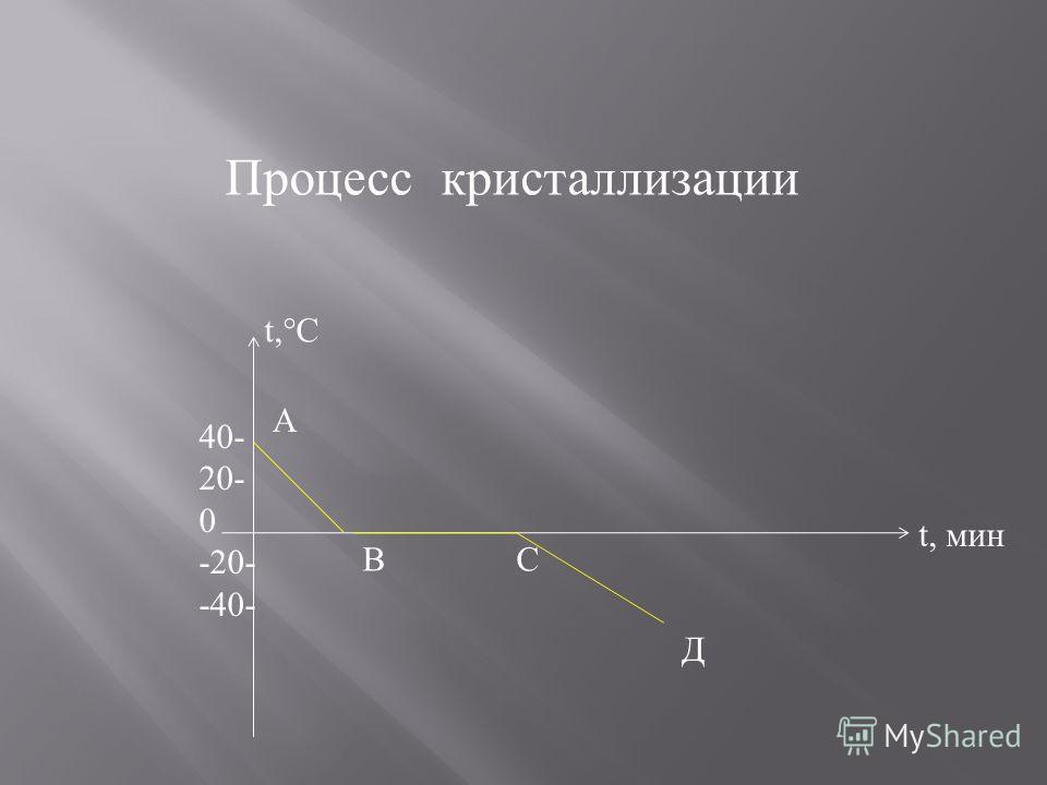 Процесс кристаллизации t,°C t, мин 40- 20- 0 -20- -40- А В С Д