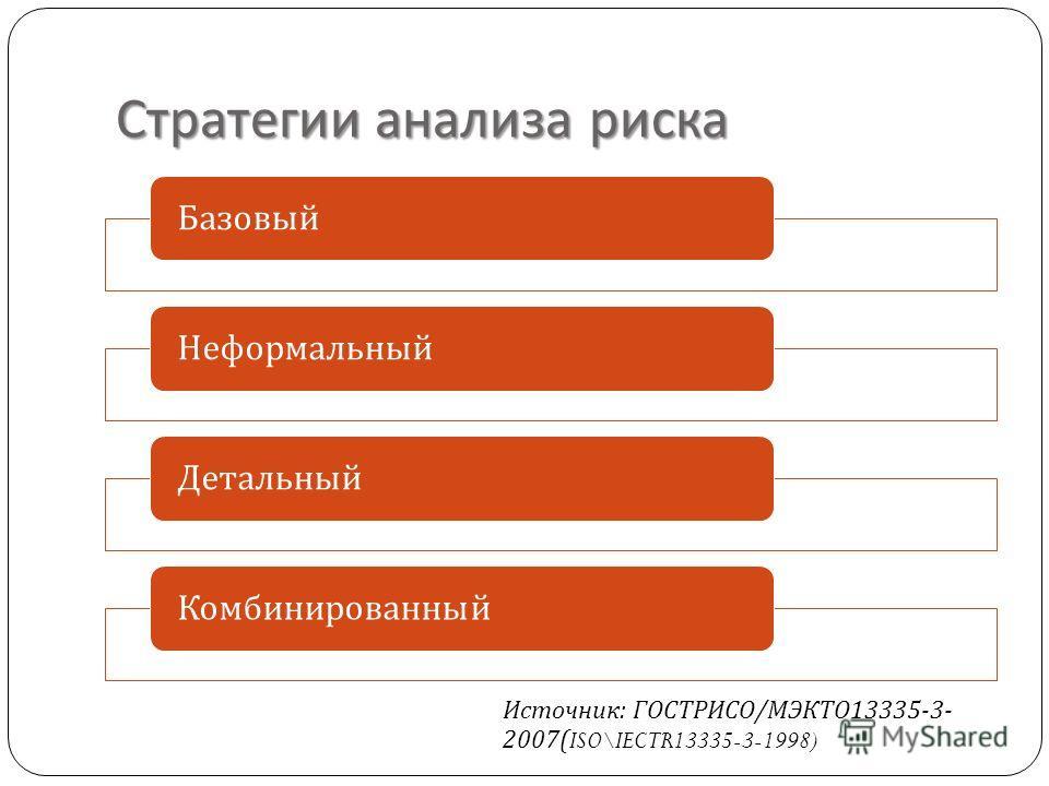 Стратегии анализа риска БазовыйНеформальныйДетальныйКомбинированный Источник : ГОСТРИСО / МЭКТО 13335-3- 2007(ISO\IECTR13335-3-1998)