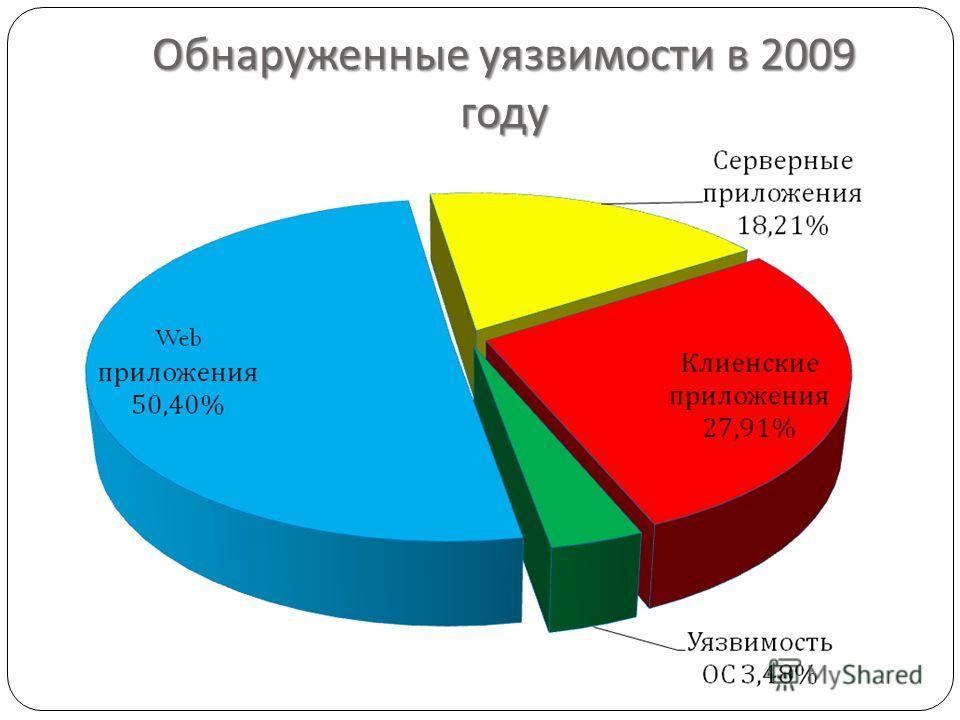 Обнаруженные уязвимости в 2009 году