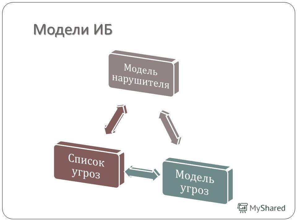 Модели ИБ