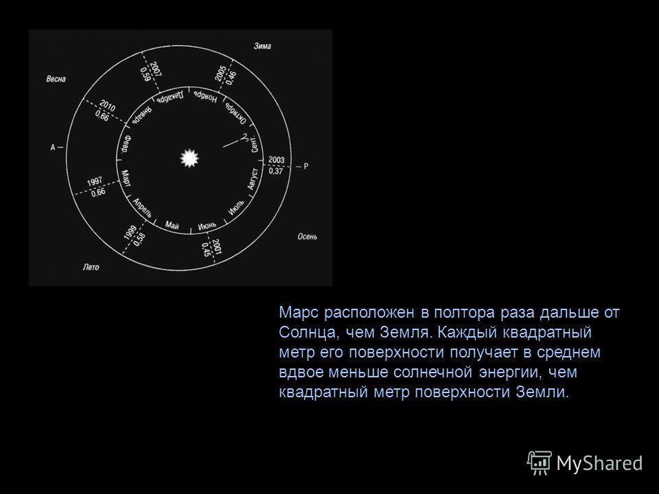 Марс расположен в полтора раза дальше от Солнца, чем Земля. Каждый квадратный метр его поверхности получает в среднем вдвое меньше солнечной энергии, чем квадратный метр поверхности Земли.