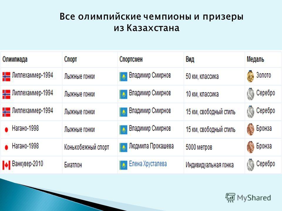 Все олимпийские чемпионы и призеры из Казахстана
