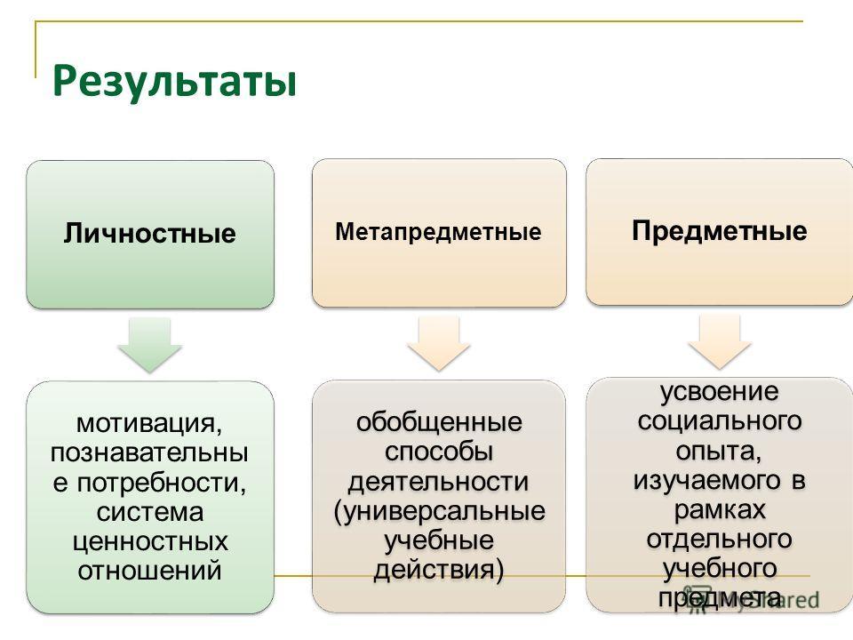Результаты Личностные мотивация, познавательны е потребности, система ценностных отношений Метапредметные обобщенные способы деятельности (универсальные учебные действия) Предметные усвоение социального опыта, изучаемого в рамках отдельного учебного