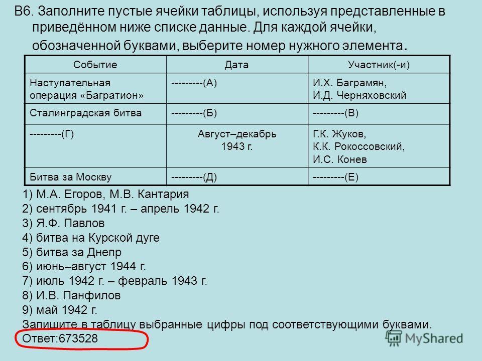 В6. Заполните пустые ячейки таблицы, используя представленные в приведённом ниже списке данные. Для каждой ячейки, обозначенной буквами, выберите номер нужного элемента. СобытиеДатаУчастник(-и) Наступательная операция «Багратион» ---------(А)И.Х. Баг