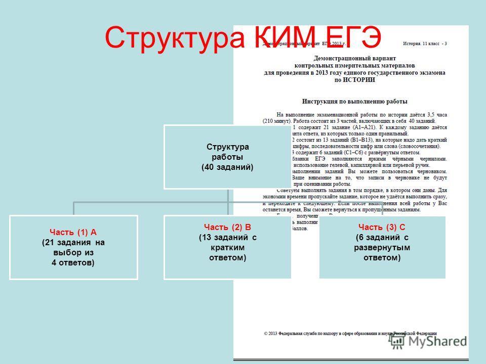Структура КИМ ЕГЭ Структура работы (40 заданий) Часть (1) А (21 задания на выбор из 4 ответов) Часть (2) В (13 заданий с кратким ответом) Часть (3) С (6 заданий с развернутым ответом)