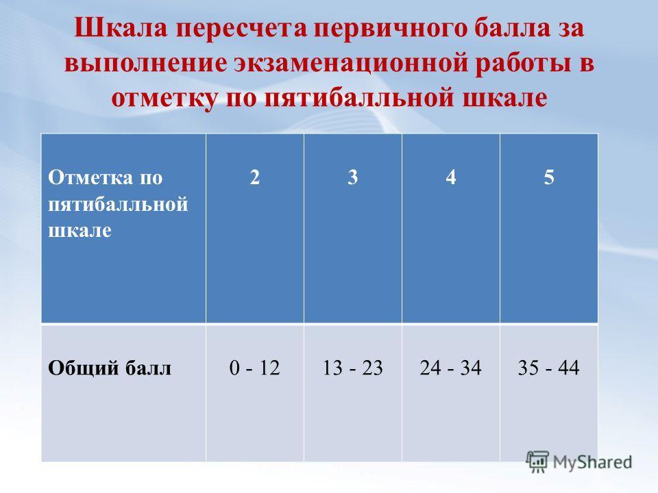 Шкала пересчета первичного балла за выполнение экзаменационной работы в отметку по пятибалльной шкале Отметка по пятибалльной шкале 2345 Общий балл0 - 1213 - 2324 - 3435 - 44