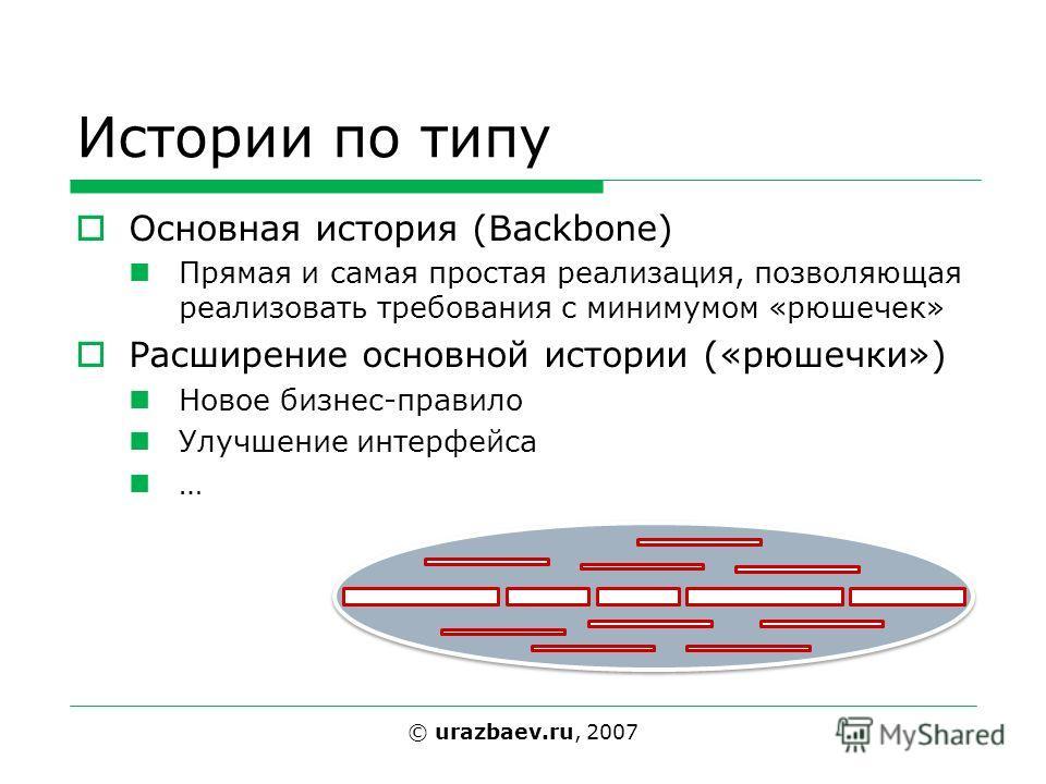 Истории по типу Основная история (Backbone) Прямая и самая простая реализация, позволяющая реализовать требования с минимумом «рюшечек» Расширение основной истории («рюшечки») Новое бизнес-правило Улучшение интерфейса … © urazbaev.ru, 2007