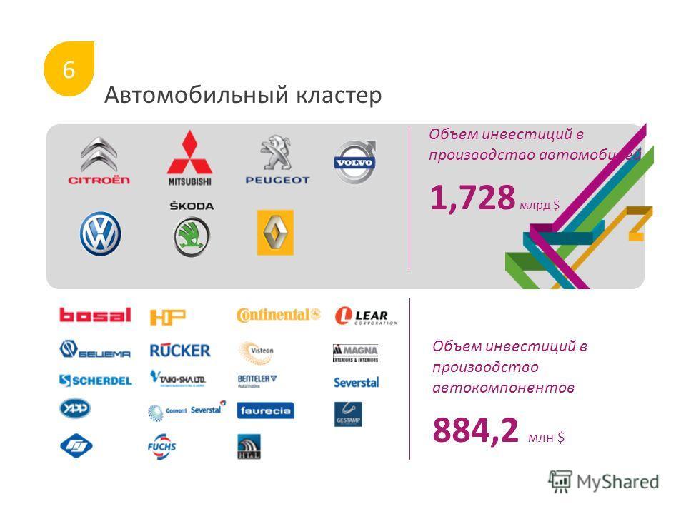 Автомобильный кластер Объем инвестиций в производство автомобилей 1,728 млрд $ Объем инвестиций в производство автокомпонентов 884,2 млн $ 6