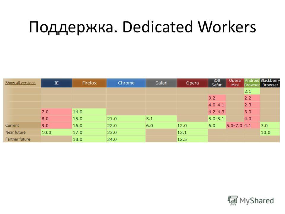 Поддержка. Dedicated Workers