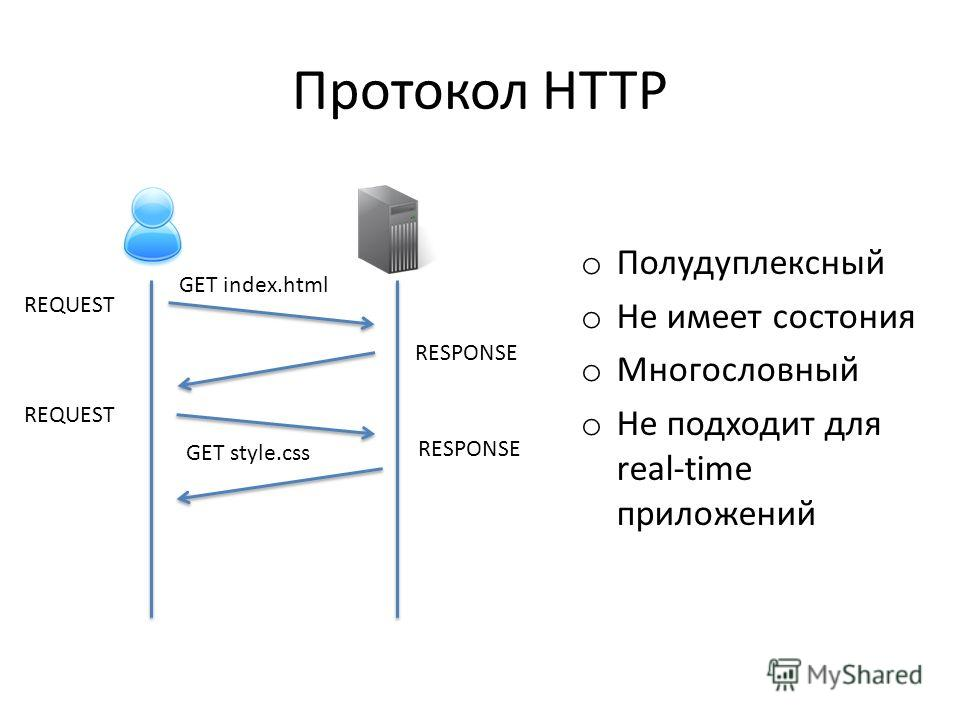 Протокол HTTP o Полудуплексный o Не имеет состония o Многословный o Не подходит для real-time приложений GET index.html GET style.css REQUEST RESPONSE REQUEST RESPONSE