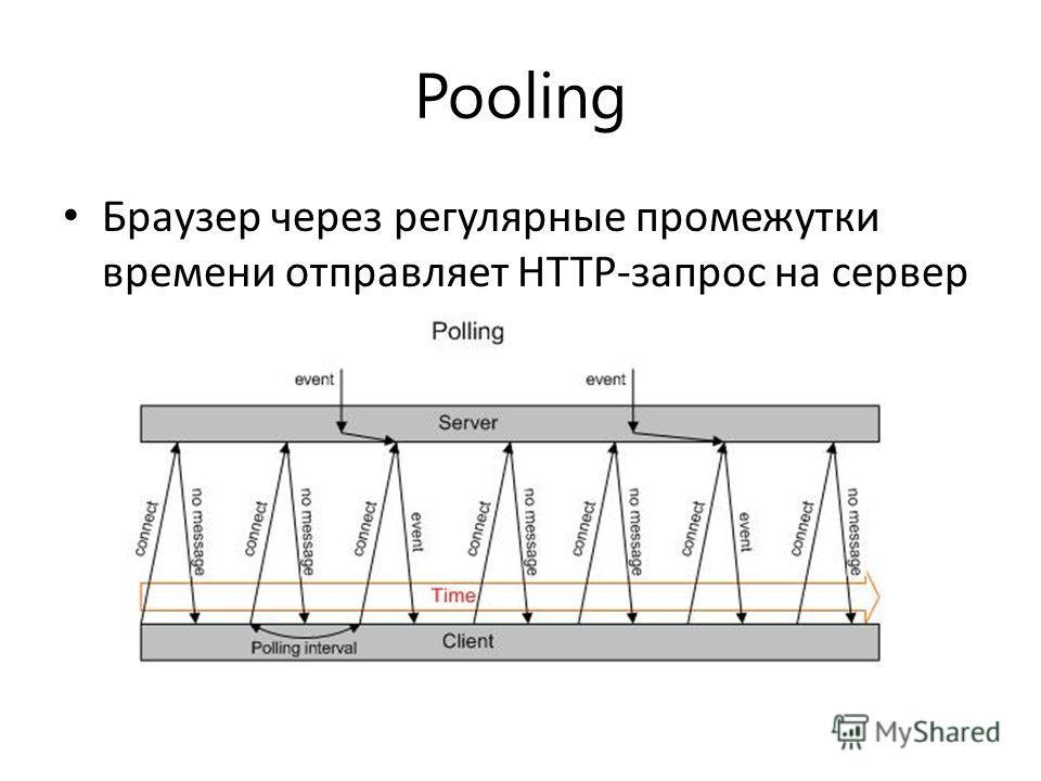 Pooling Браузер через регулярные промежутки времени отправляет HTTP-запрос на сервер