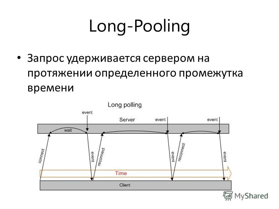 Long-Pooling Запрос удерживается сервером на протяжении определенного промежутка времени