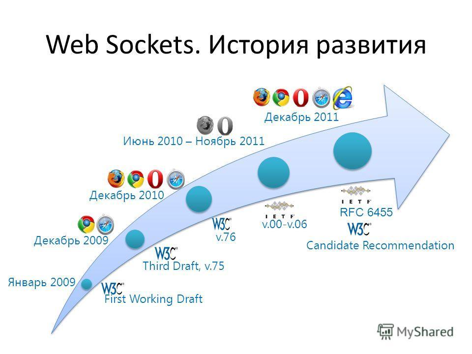 Web Sockets. История развития Январь 2009 First Working Draft Декабрь 2009 Third Draft, v.75 v.76 Декабрь 2010 v.00-v.06 Июнь 2010 – Ноябрь 2011 Декабрь 2011 RFC 6455 Candidate Recommendation