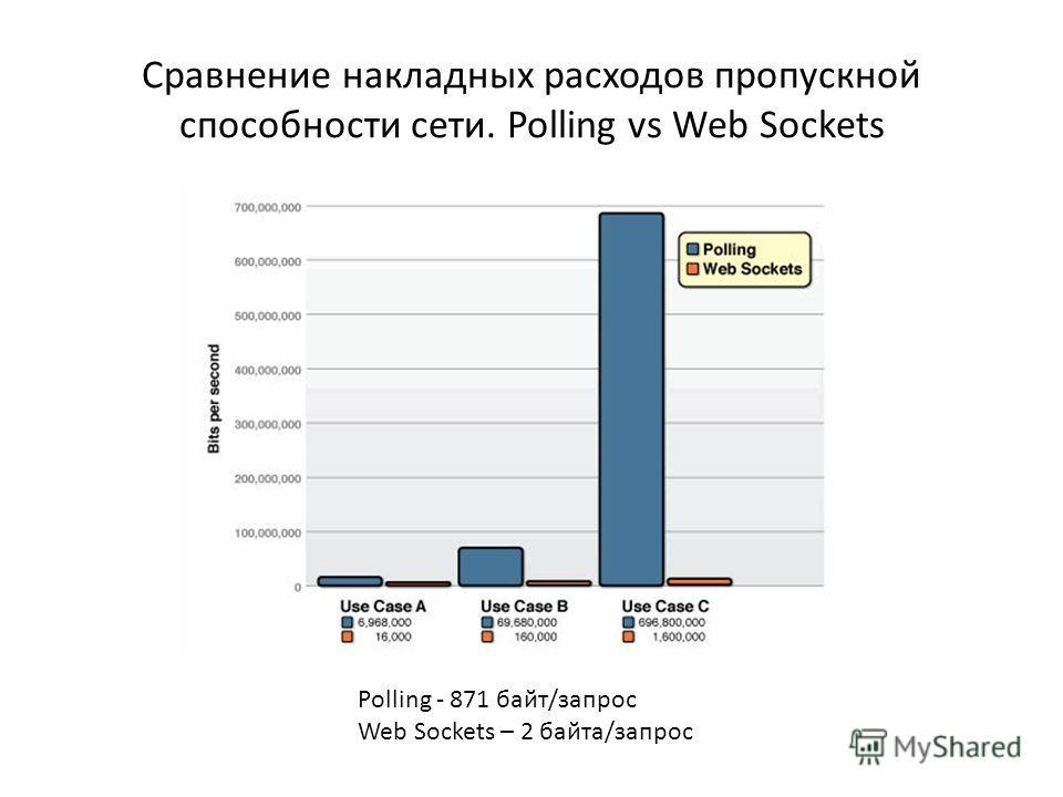 Сравнение накладных расходов пропускной способности сети. Polling vs Web Sockets Polling - 871 байт/запрос Web Sockets – 2 байта/запрос