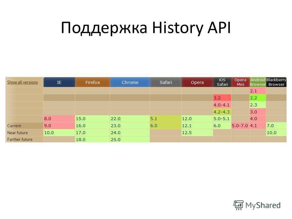 Поддержка History API