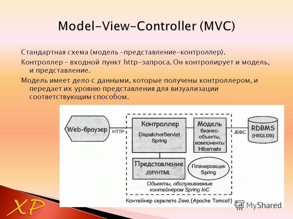 Стандартная схема (модель –представление-контроллер). Контроллер – входной пункт http-запроса. Он контролирует и модель, и представление. Модель имеет дело с данными, которые получены контроллером, и передает их уровню представления для визуализации