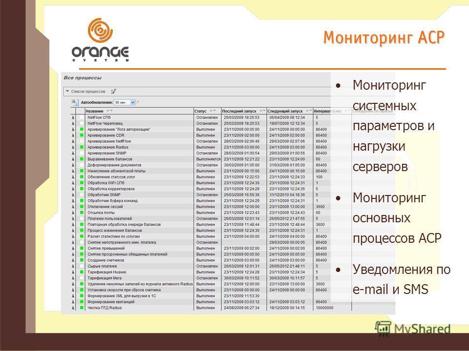 Мониторинг АСР Мониторинг системных параметров и нагрузки серверов Мониторинг основных процессов АСР Уведомления по e-mail и SMS