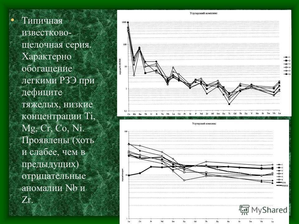 Типичная известково- щелочная серия. Характерно обогащение легкими РЗЭ при дефиците тяжелых, низкие концентрации Ti, Mg, Cr, Co, Ni. Проявлены (хоть и слабее, чем в предыдущих) отрицательные аномалии Nb и Zr.