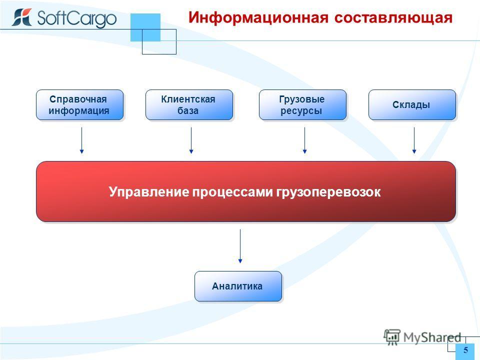 5 Информационная составляющая Управление процессами грузоперевозок Справочная информация Клиентская база Грузовые ресурсы Склады Аналитика