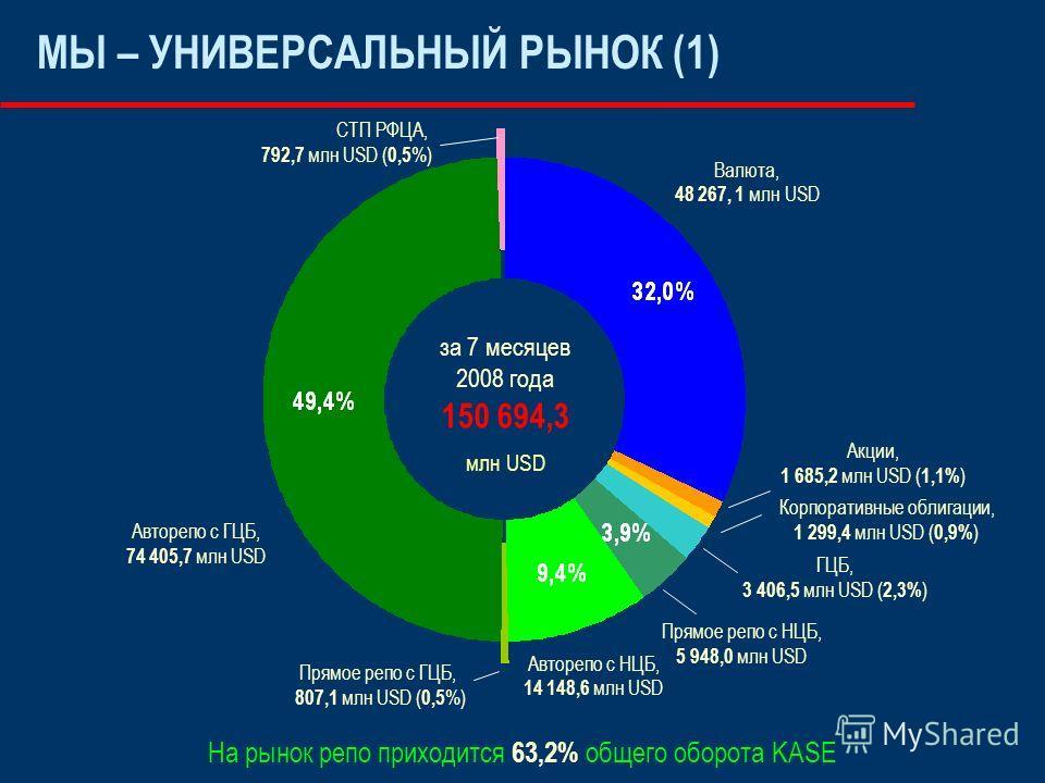 МЫ – УНИВЕРСАЛЬНЫЙ РЫНОК (1) На рынок репо приходится 63,2% общего оборота KASE Валюта, 48 267, 1 млн USD Корпоративные облигации, 1 299,4 млн USD ( 0,9% ) ГЦБ, 3 406,5 млн USD ( 2,3% ) Прямое репо с НЦБ, 5 948,0 млн USD Авторепо с НЦБ, 14 148,6 млн